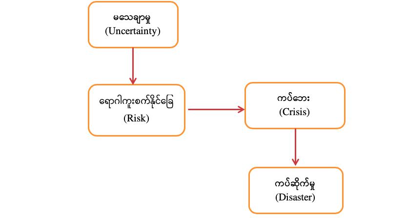 Covid-19 နှင့် မြန်မာနိုင်ငံ၏ အခြေအနေ