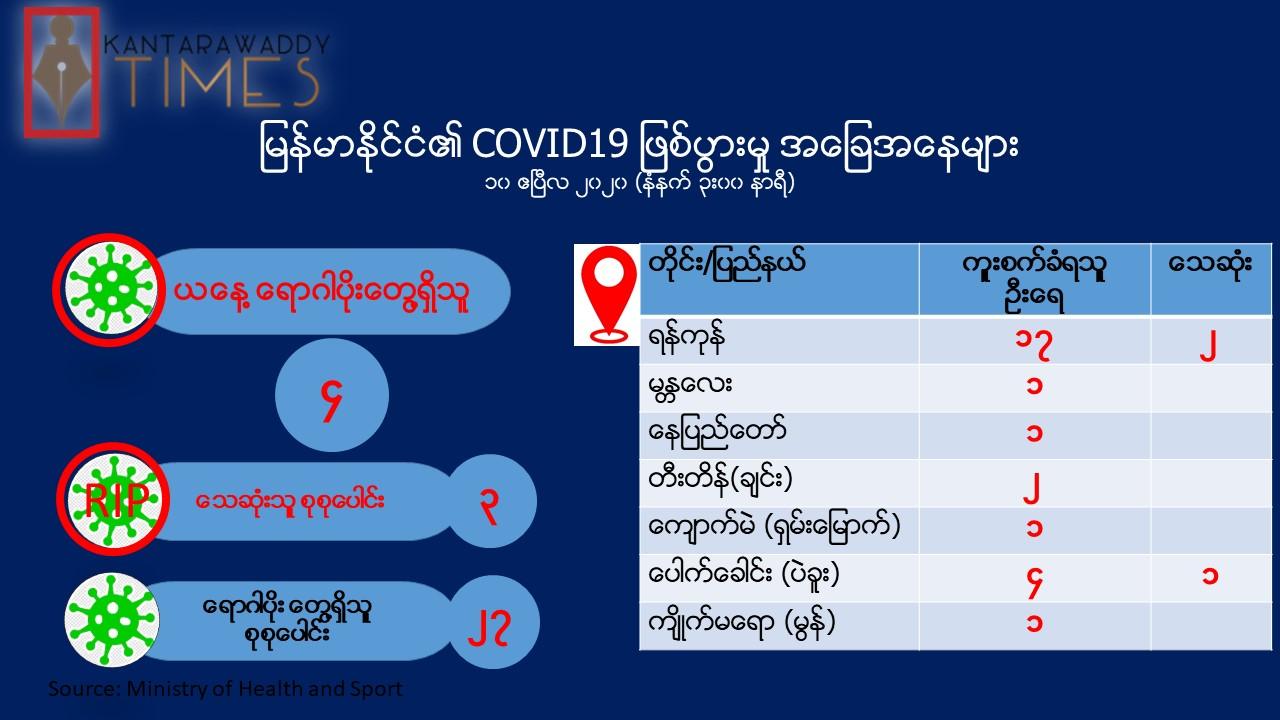 မြန်မာနိုင်ငံတွင် Covid-19 ရောဂါပိုး ကူးစက်ခံရသူ ၂၇ ယောက်အထိရှိလာ၊ ၃ ဦးသေဆုံး