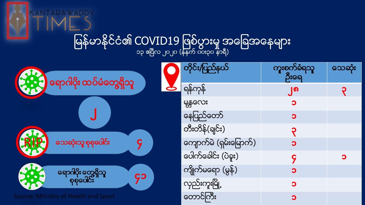 Covid-19 ရောဂါပိုး ကူးစက်ခံရသူ ၂ ဦး ထပ်မံတွေ့ရှိ၊ စုစုပေါင်း ၄၁ ဦး ရှိပြီ