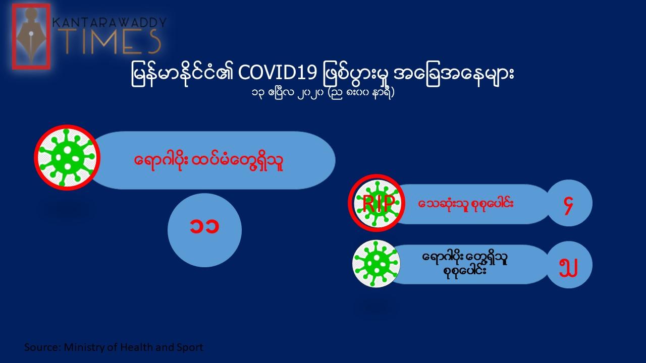 COVID-19 ရောဂါပိုး ကူးစက်ခံရသူ ၁၁ ဦး ထပ်မံ တွေ့ရှိ၊ တစ်နေ့အတွင်း အများဆုံး တွေ့ရှိ