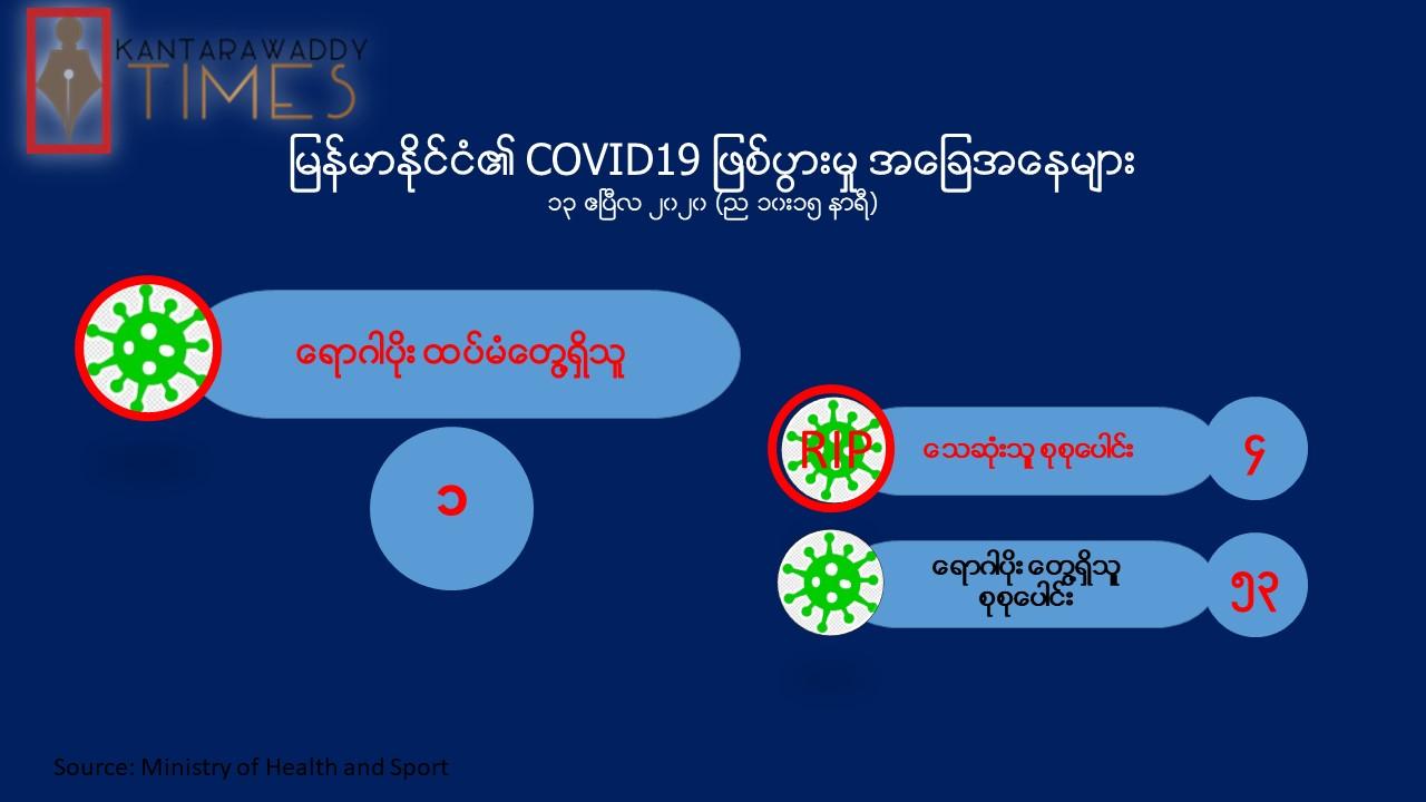Covid-19 ရောဂါပိုး ကူးစက်ခံရသူ ၅၃ ဦးရှိပြီ၊ ဒီနေ့ တစ်ရက်အတွင်း ၁၄ ဦးတွေ့ရှိ