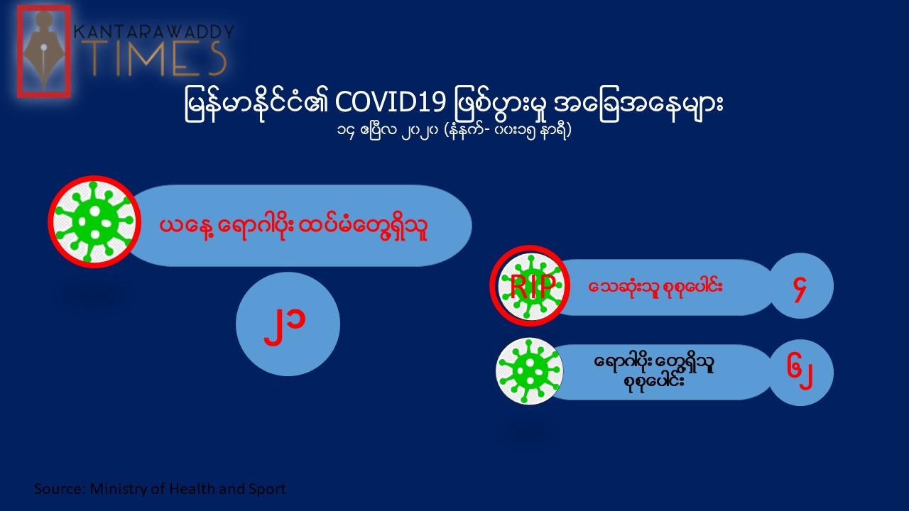 Covid-19 ရောဂါပိုး ကူးစက်ခံရသူ ၆၂ ဦးရှိပြီ၊ တစ်ရက်အတွင်း စံချိန်တင် ၂၁ ဦးတွေ့ရှိ