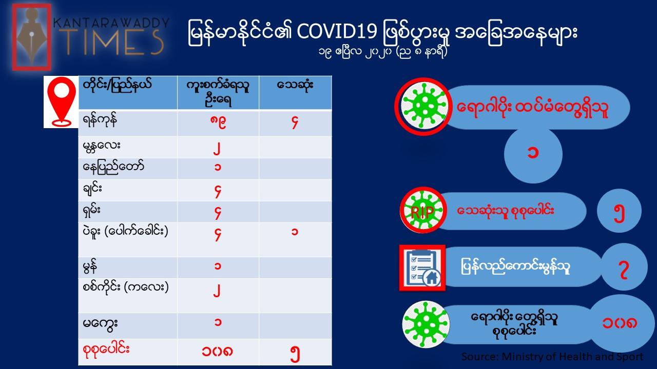 မြန်မာနိုင်ငံတွင် COVID-19 ရောဂါပိုးတွေ့ရှိသူ လူနာ(၁)ဦးနှင့် သက်သာသူ (၂) ဦး ထပ်တိုး