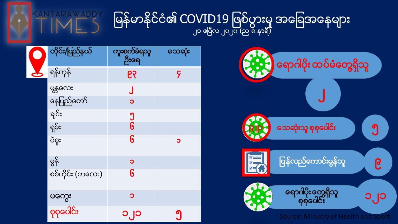 မြန်မာနိုင်ငံတွင် COVID-19 ရောဂါပိုးတွေ့ရှိသူ လူနာ(၂)ဦး ထပ်တိုး
