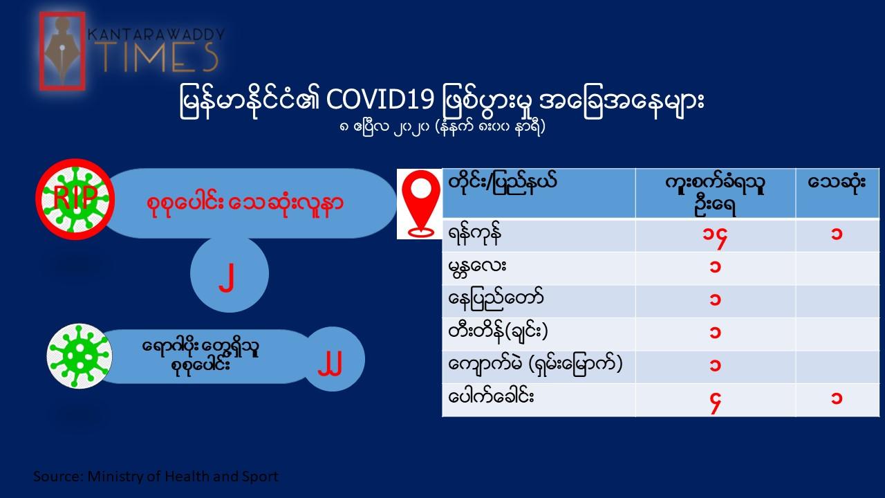 လူနာအမှတ် (၁၇) သေဆုံး၊ မြန်မာတွင် သေဆုံးသူ ၂ ဦးရှိပြီ