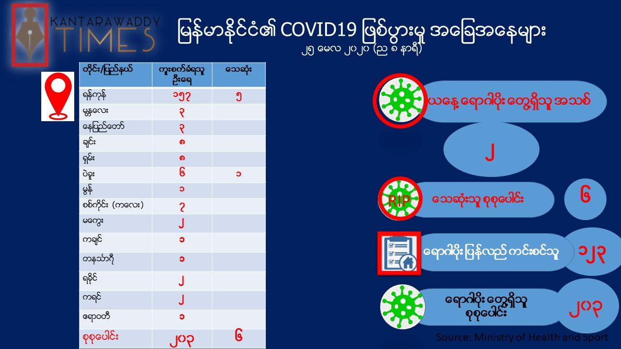 COVID-19 ရောဂါ ဓာတ်ခွဲအတည်ပြု လူနာသစ် (၂) ဦး ထပ်မံတွေ့ရှိ