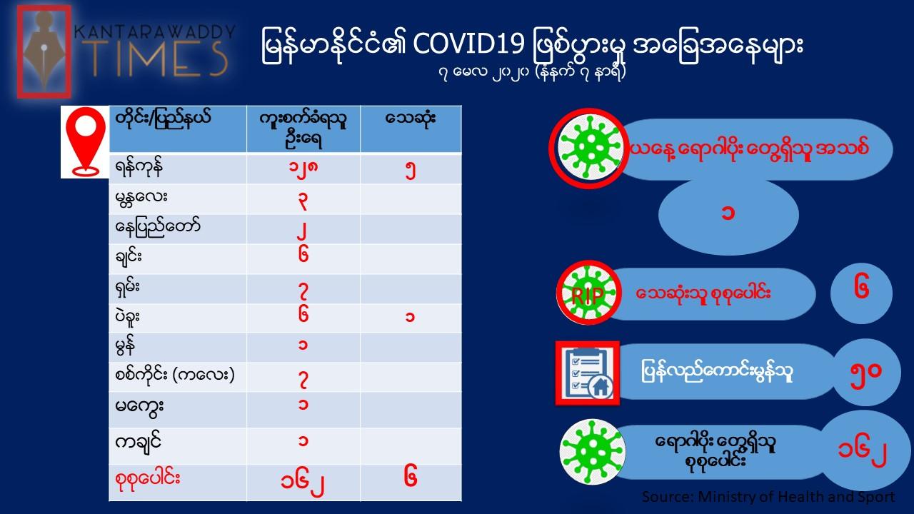 COVID-19 ရောဂါပိုးတွေ့ရှိသူ (၁)ဦး ထပ်တိုး၊ စုစုပေါင်း ၁၆၂ ဦးအထိ ရှိလာ